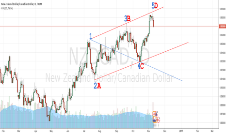 NZDCAD: #NZDCAD WOLFE WAVE WITH AB=CD