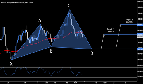 GBPNZD: GBP.NZD - Long Opportunity At 1.7739