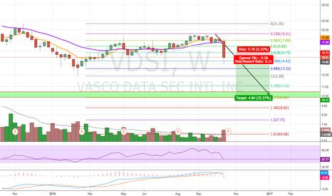 VDSI: Potential Breakdown
