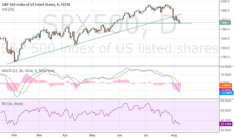SPX500: $SPX Daily Candle Analysis 8/7
