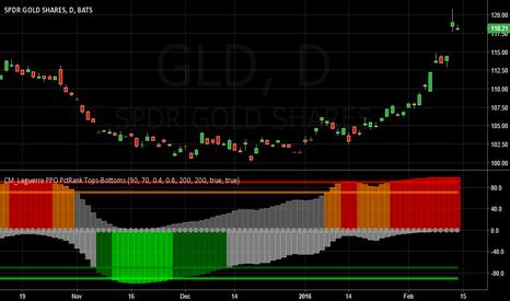 GLD: Short GLD - Extreme Positive Sentiment -