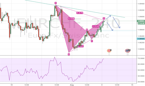 EURCHF: Bearish Gartley