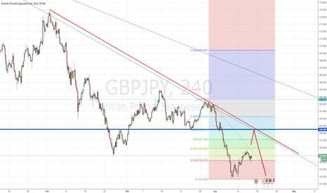 GBPJPY: Great Pound/Japanese - Selling on a pull back to the 158.5 level