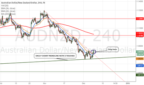 AUDNZD: I WILL GO LONG HERE