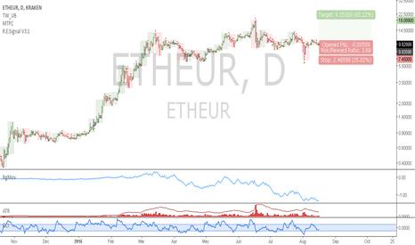 ETHEUR: ETHEUR: Position trade idea