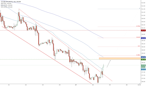 USOIL: USOIL breaking up #WTI [Closed]