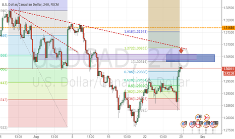 USDCAD: let's wait and see!
