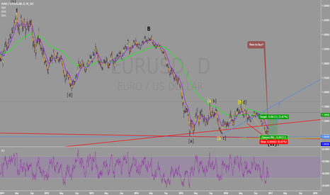 EURUSD: EURUSD: Second wave finished
