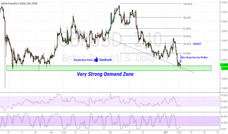 GBPUSD: GBP/USD is on Strong Buy Level
