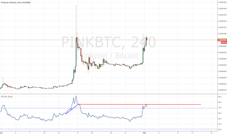 PINKBTC: PINK with an ATH attempt + RSI resistance bounce