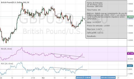 GBPUSD: breaking of a line marked by bearish RSI and ROC