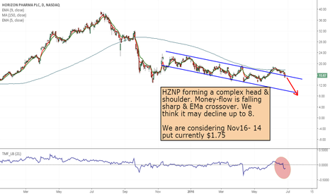 HZNP: HZNP- Short from upper channel line