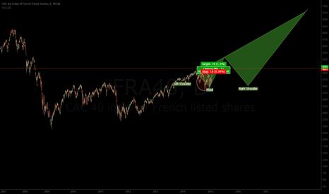 FRA40: My long term chart