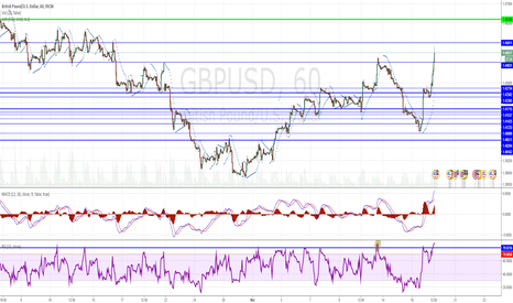 GBPUSD: Short GU until 1.44 for some quick pips