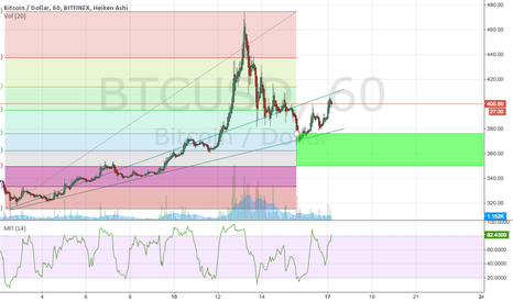 BTCUSD: Bitcoin entry coming soon