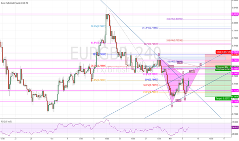 EURGBP: EUR/GBP Gartley completion between 78.85-79.00