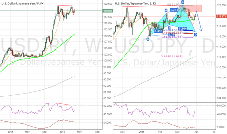 USDJPY: #USDJPY doubletop,bearish diverge - W,Cyphers for long/short - D