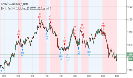 EURCAD: Blue Sky Day 90% strategy