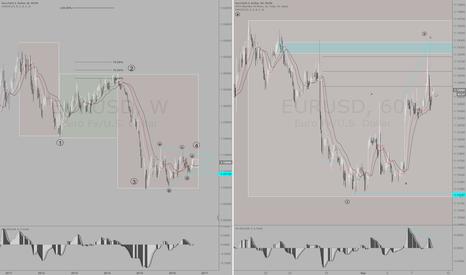 EURUSD: Fiber (eur/usd) Bearish Short