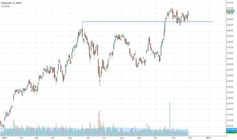 BLK: Blackrock, holding previous break out level...