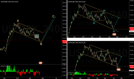 USDJPY: Still some potential down, but very limited-
