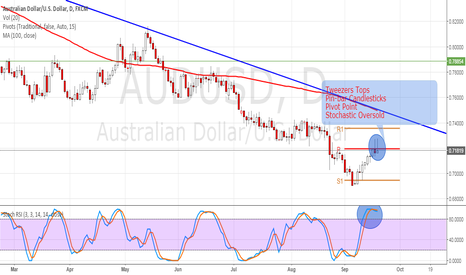 AUDUSD: STAGE SET FOR AUSSIE BEARS