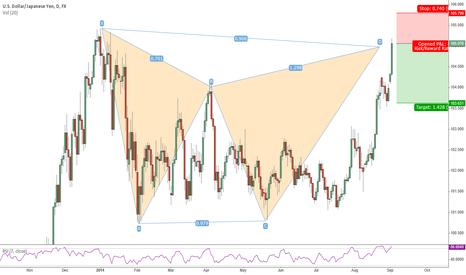 USDJPY: USD/JPY Daily Gartley pattern