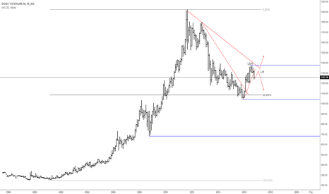XAUUSD: Long term view on Gold