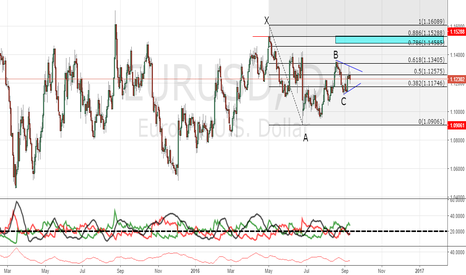 EURUSD: EURUSD Bearish Gartley (Daily)