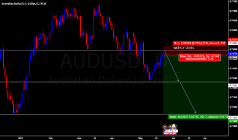 AUDUSD: AUDUSD: POSSIBLE SHORT OPPORTUNITY