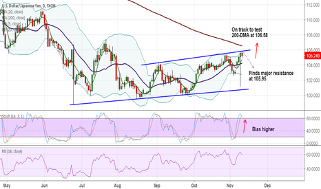 USDJPY: USD/JPY on track to test 200-DMA at 106.58, long dips