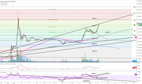 XRPBTC: Ripple breaks out of triangle