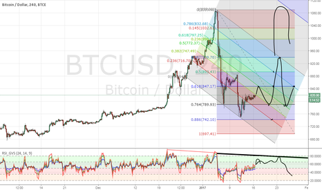 BTCUSD: Bitcoin. Last breath before the fall.