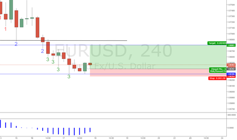 EURUSD: euro fugitive test.