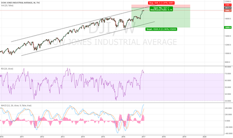 DJI: Short Dow Jones Industrial Average at 20500 !