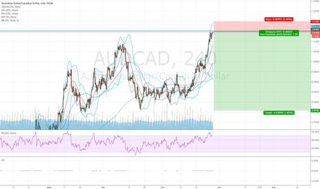 AUDCAD: Продажа от уровня