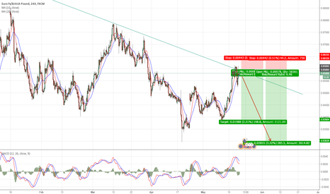 EURGBP: SHORT EURGBP NOW TO TAKE MONEY WITH ME.