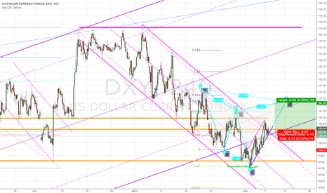 DXY: And I had found a Cypher Pattern
