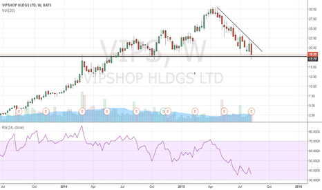 VIPS: held support on the weekly candles