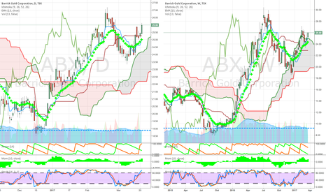 ABX: strong group above cloud read our mid week blog on our site