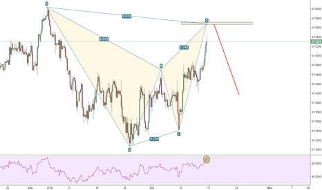 CADCHF: potential bat pattern CADCHF 4h