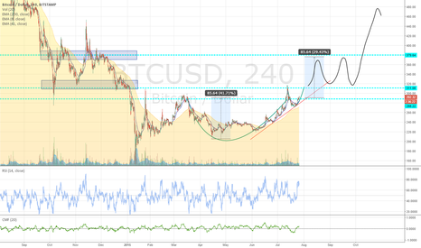 BTCUSD: up and sideways for month(s)