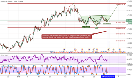 NZDUSD: NZD/USD inverted H & S pattern with Data