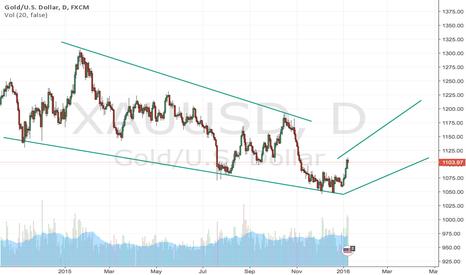 XAUUSD: Gold rebound ?