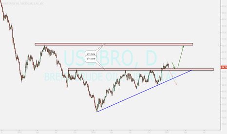 USDBRO: brent review