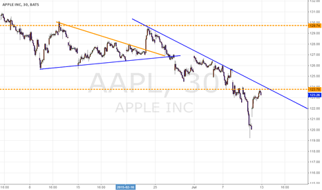 AAPL: apple is close to drop