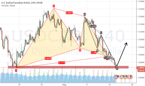 USDCAD: ABCD and a late gartley on USDCAD