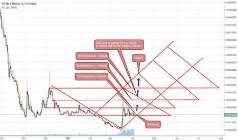 STEEMBTC: STEEM breakout, trend reversal confirmed, 2nd wave UP on the way