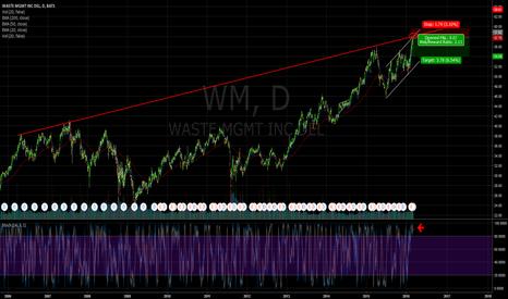 WM: $WM