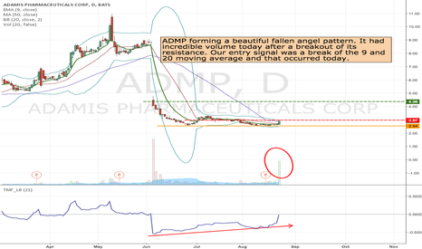 ADMP: ADMP- Long from 2.97 to 4.38